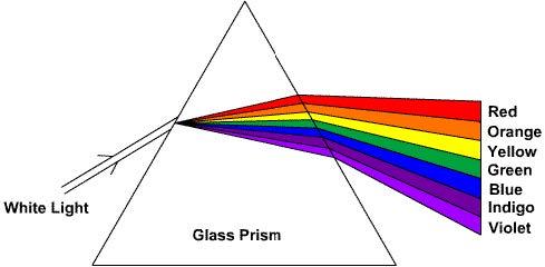 Glass prism dispersion